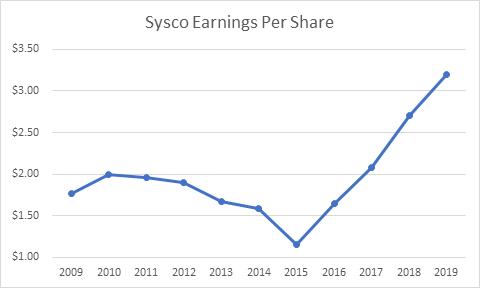 Sysco Corporation