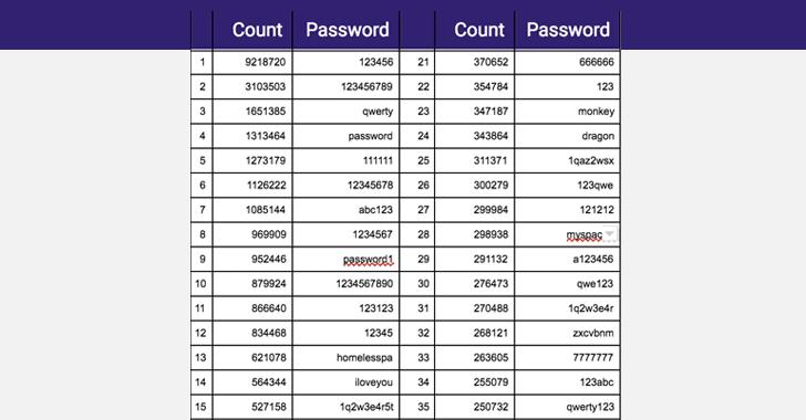 worst-password-list