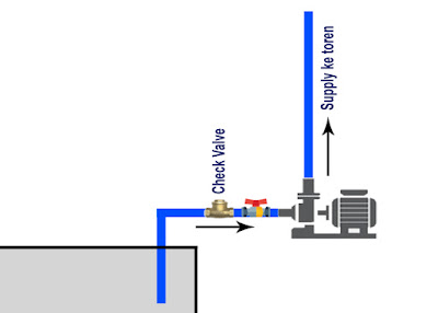 Chek valve sendiri berfungsi sebagai pencegah aliran air agar tidak kembali lagi atau backflow, penggunaan chek valve sangat berguna untuk materail perakitan pompa air bersih rumah