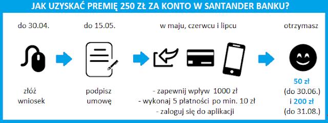 """Terminarz promocji """"250 zł za aktywne bankowanie - edycja II"""""""