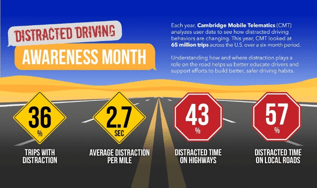 Distracted Driving: Awareness Month