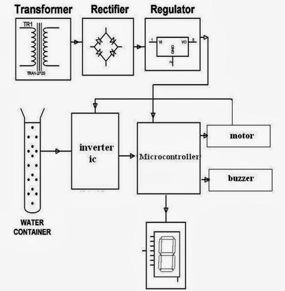 37 Multilevel Boiler Level Monitoring Amp Controlling System