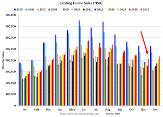 A Few Comments on November Existing Home Sales