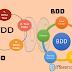 Difference Between Test Driven Development and Behavior Driven Development (TDD vs BDD)