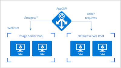 Configuring Load Balancer in Microsoft Azure