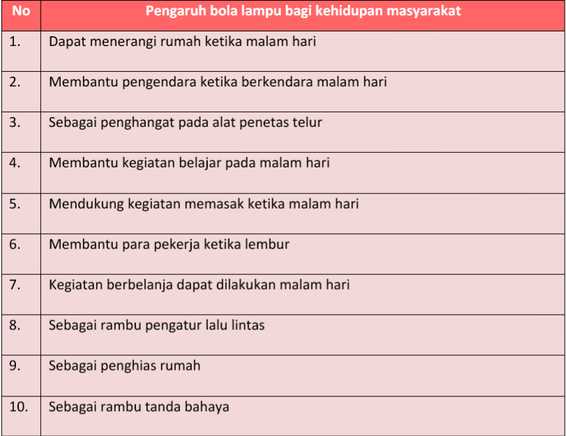 Kunci Jawaban Buku Tematik Kelas 6 Tema 3 Halaman 43 44 45 46 Koesrow