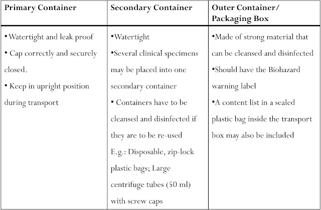 Table for the description of the Triple Packaging System of Covid-19 infectious samples