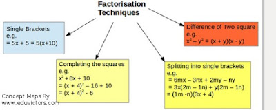 CBSE Class 8 - Mathematics - Factorisation - NCERT Exercise (14.2)