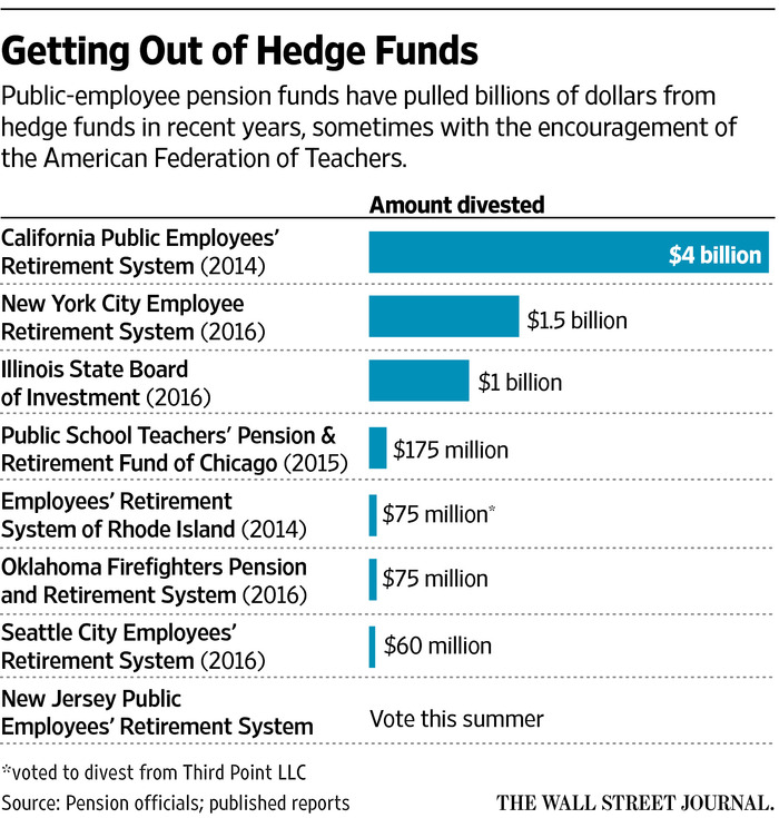 Teachers Wage War on Hedge Funds?