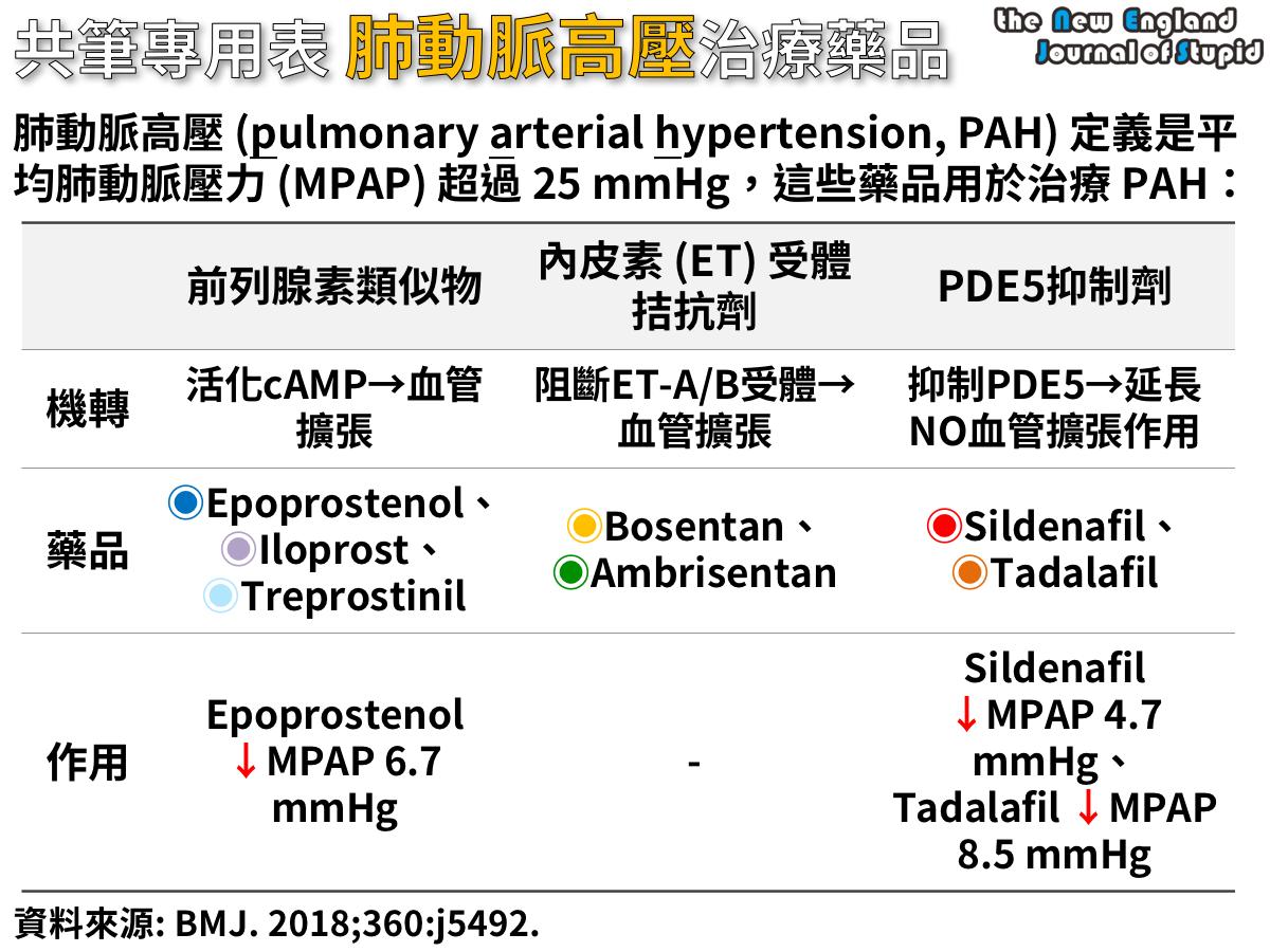 共筆專用表 肺動脈高壓的藥物治療 (Drug Therapy of Pulmonary Arterial Hypertension) - NEJS