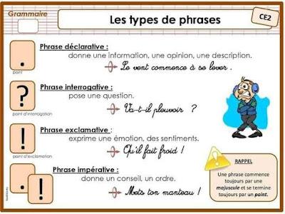 résumes des leçons de la langue française