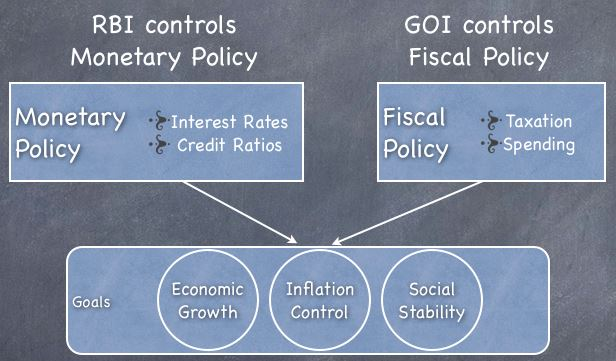 fiscal policy vs monetary policy
