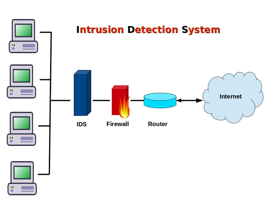 intrusion detection systems in security Jmg specializes in providing comprehensive intrusion detection in southern california businesses from simple to complex to suit your facility specifications.