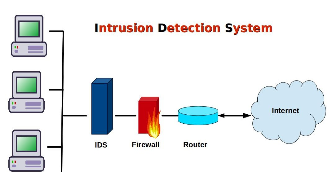 intrusion detection systems in security Proper firewall configuration and placement can increase network and host  security along with intrusion detection systems this course will cover what you  need.