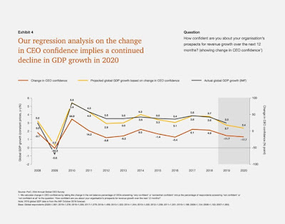 Source: PwC. Regression analysis on change in CEO confidence against GDP growth.