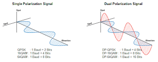 When imposed on a QPSK signal, polarization multiplexing enables one baud to carry four bits
