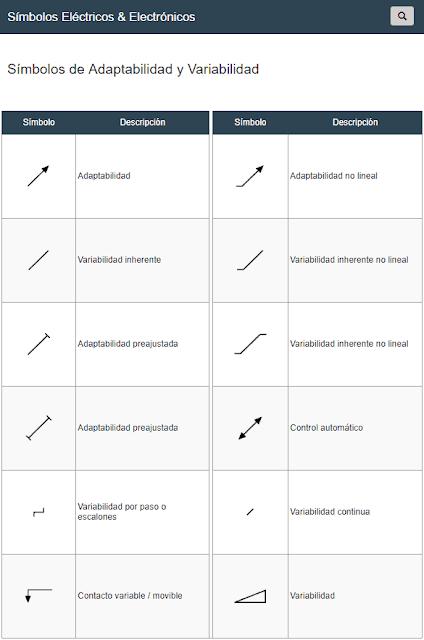 Símbolos Adaptabilidad / Variabilidad