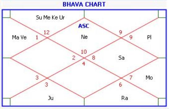 Learn Kp Astrology Astrology Guidance In Education
