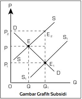 Gambar Grafik Subsidi
