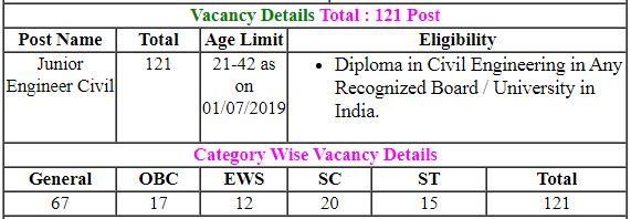 Uttrakhand Junior Civil Engineer Online Form 2020