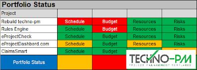 Portfolio Status, portfolio report, Project Portfolio Reporting