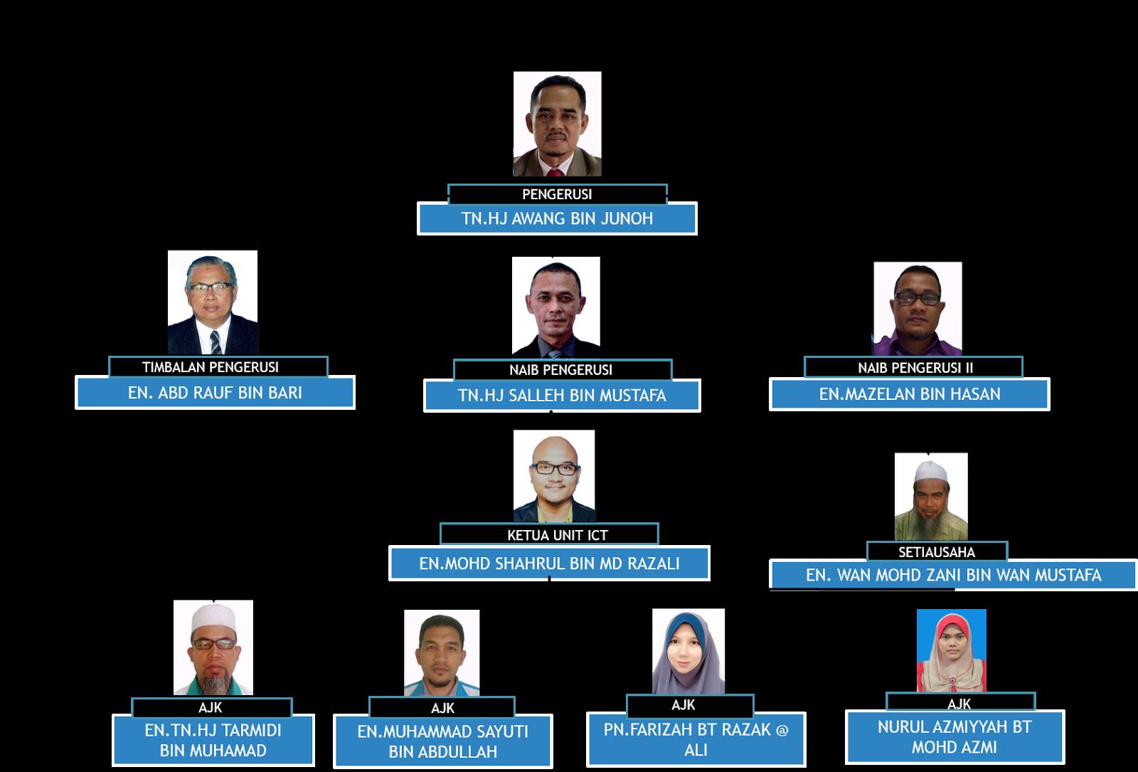 Kolej Vokasional Kemaman Terengganu Ict