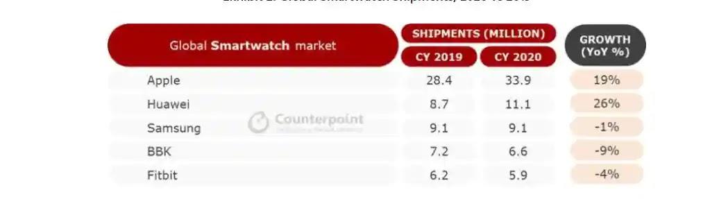 pengiriman-smartwatch-global-naik-15-persen