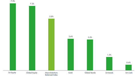 South African Investment Returns for Different Asset Classes