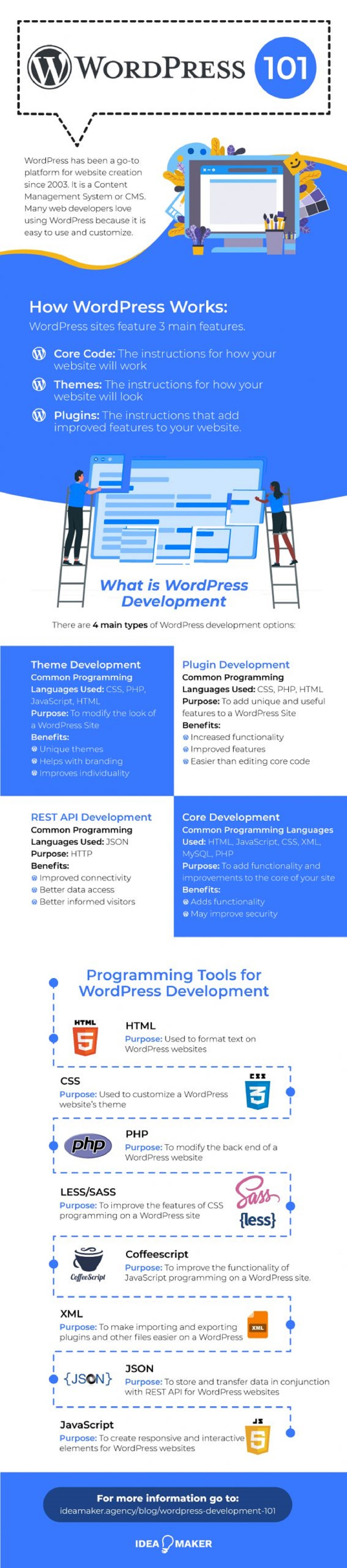 everything-you-need-to-know-about-wordpress-development-infographic
