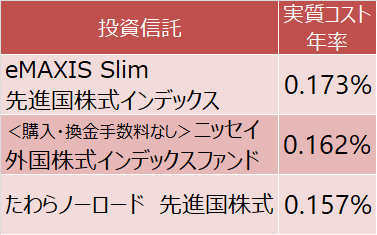 eMAXIS Slim 先進国株式インデックス、<購入・換金手数料なし>ニッセイ外国株式インデックスファンド、たわらノーロード 先進国株式の実質コスト
