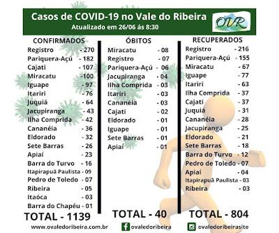 Vale do Ribeira soma 1139 casos positivos, 804 recuperados e 40 mortes do Coronavírus - Covid-19