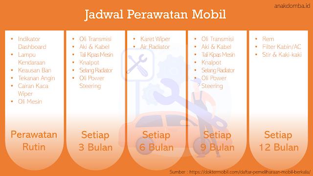 Jadwal Perawatan Mobil