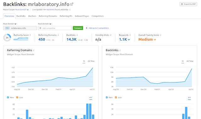 Semrush Backlink Analytics Tool