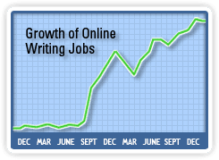 📃 Writing to Wealth Review - Paid Writing Jobs