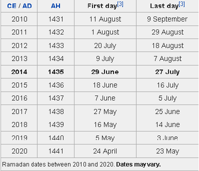 Ramadan Calendar 2020 Ramadhan: July 2014