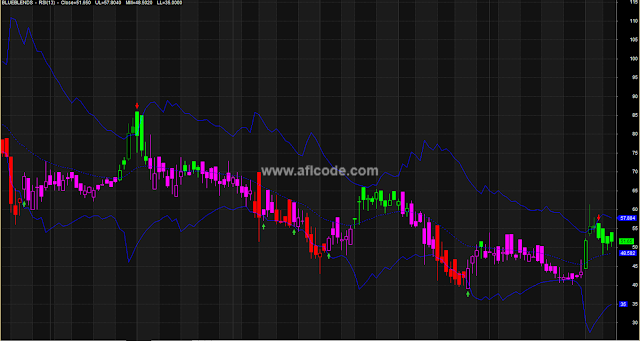 RSI-based-Envelope-Style-Trading-Indicator