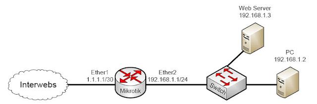شرح تفعيل اتصال VPN PPTP على ميكروتك بسهولة