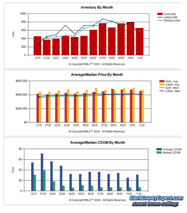 Charts of Vancouver WA Home Sales Trends in November 2020