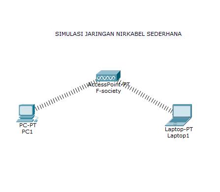 Membuat jaringan nirkabel sederhana dengan cisco packet tracer 7 double klik pc sehingga muncul jendela properties pc1 ccuart Choice Image