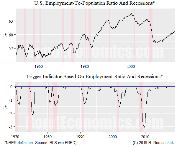 Chart: U.S. Employment-to-Population Ratio as an Indicator