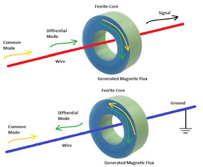 How do ferrite core works