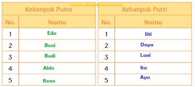 tabel kelompok sesuai dengan jenis kelaminnya www.simplenews.me