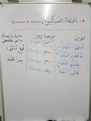Abu Imtiaz: ILMU TAJWID: ILTIQĀ'U AL-SĀKINAIN [Pertemuan ...