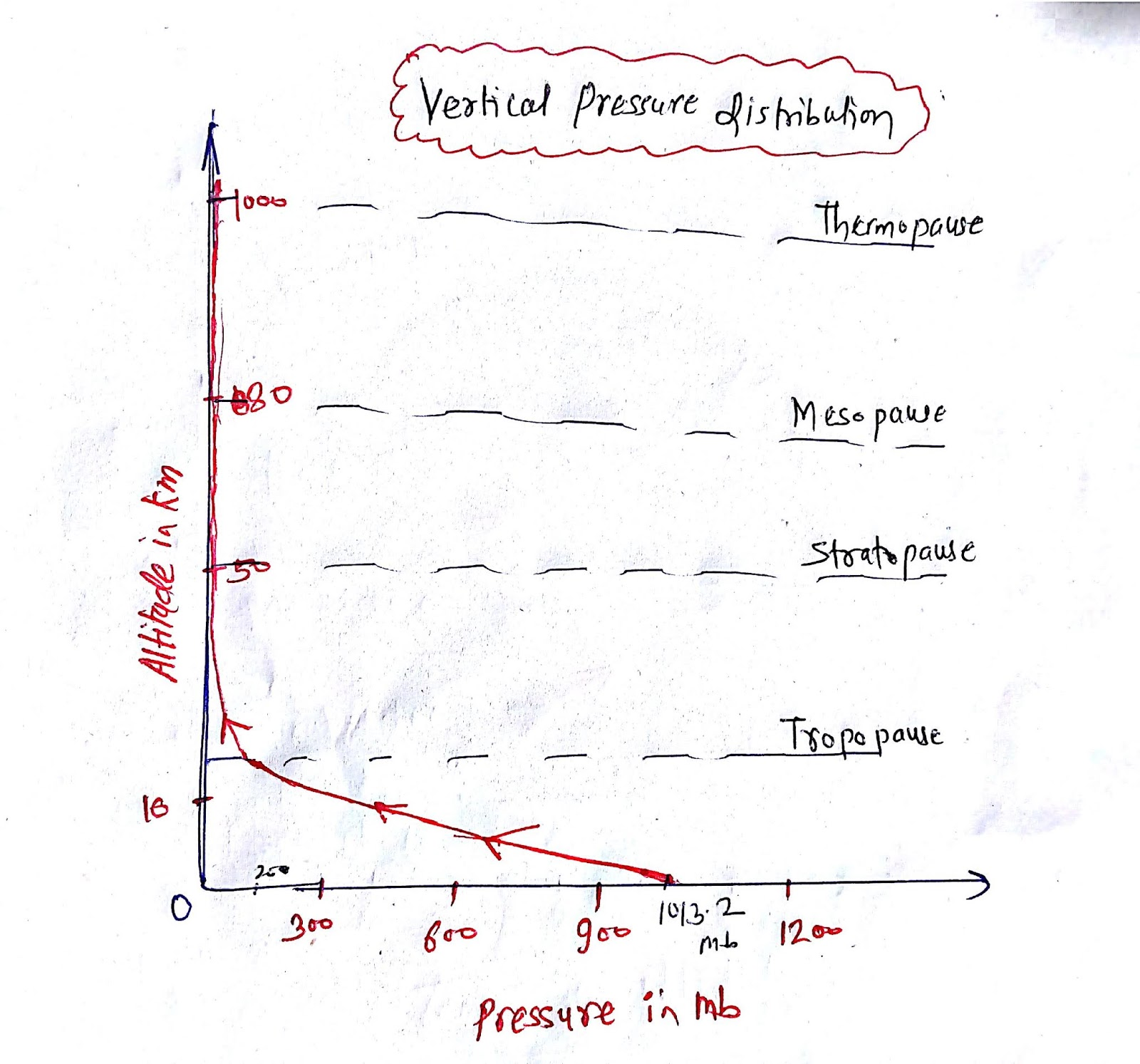 Atmospheric Pressure And Their Distributions Climatology