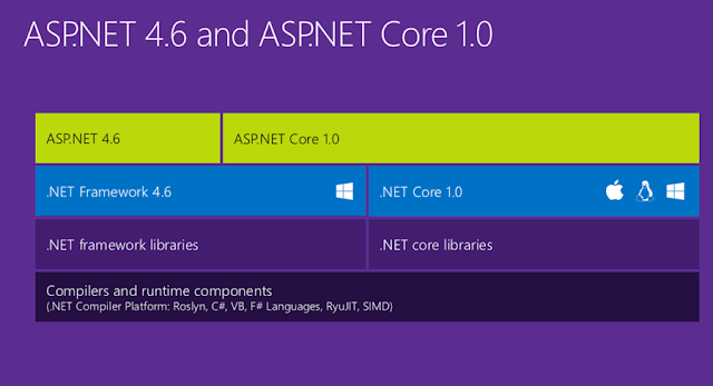 Best, Cheap ASP.NET Core 1.0 Hosting
