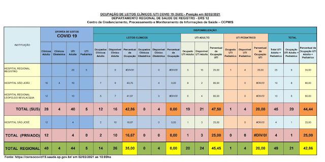 Taxa de ocupação dos leitos de UTI adulto , 47,50% para o SUS e 25% para o particular,  21 leitos vagos para o Vale do Ribeira  (02/02)