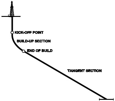 Art of Directional Drilling: Types of Directional Well