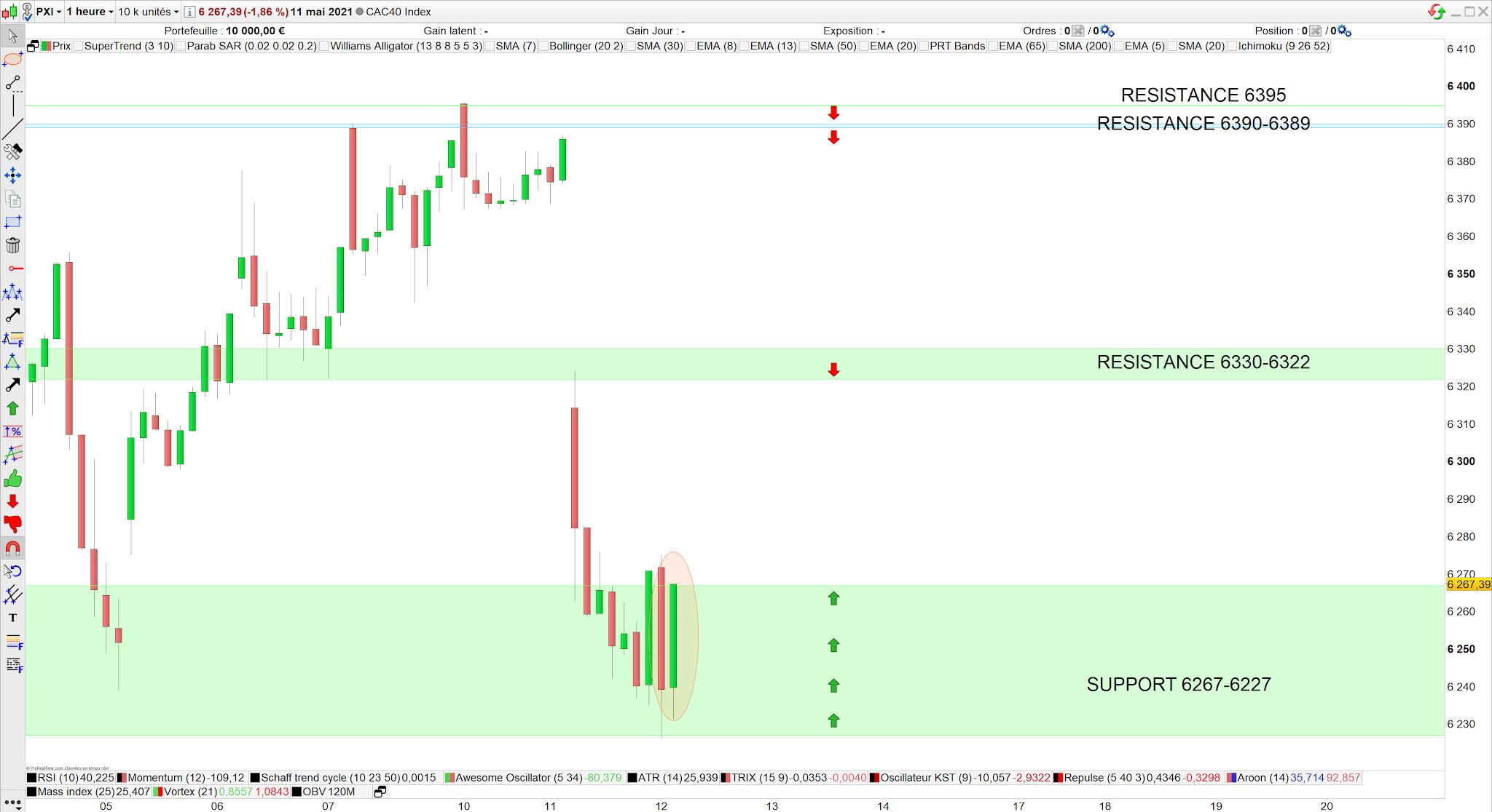 Trading CAC40 12 mai 21