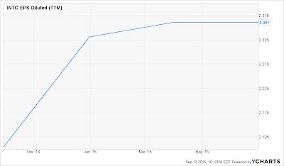 INTC_chart.png