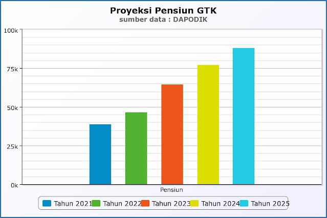 estimasi jumlah guru pensiun tahun 2021